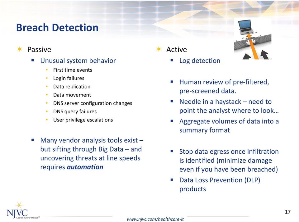 detection Human review of pre-filtered, pre-screened data.