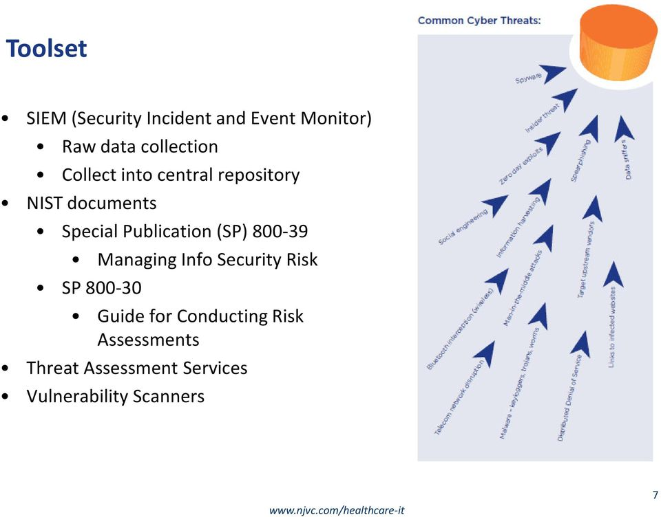 Publication (SP) 800-39 Managing Info Security Risk SP 800-30 Guide