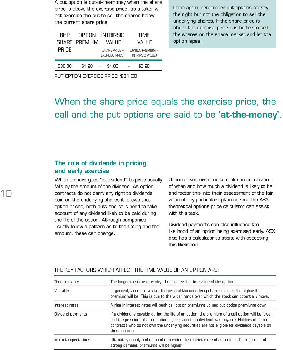 sell the underlying shares. If the share price is above the exercise price it is better to sell the shares on the share market and let the option lapse. $30.00 $1.20 = $1.00 + $0.