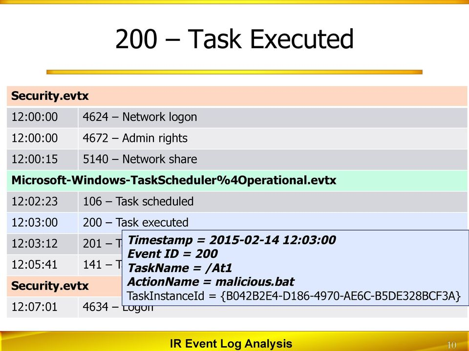 evtx 12:02:23 106 Task scheduled 12:03:00 200 Task executed 12:03:12 201 Task Timestamp completed = 2015-02-14