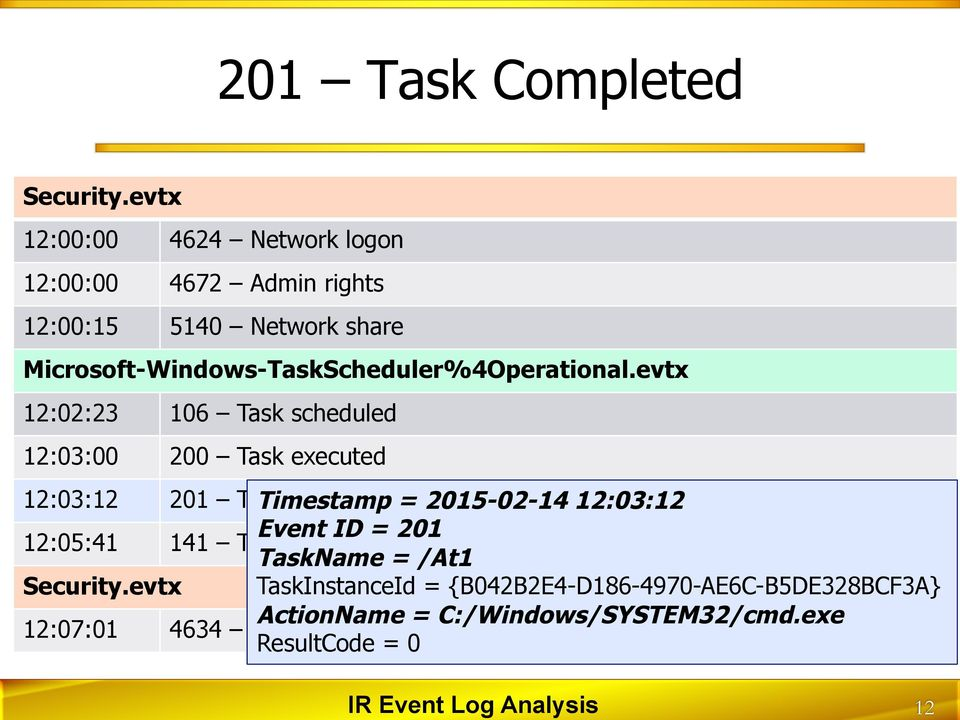 evtx 12:02:23 106 Task scheduled 12:03:00 200 Task executed 12:03:12 201 Task Timestamp completed = 2015-02-14 12:03:12