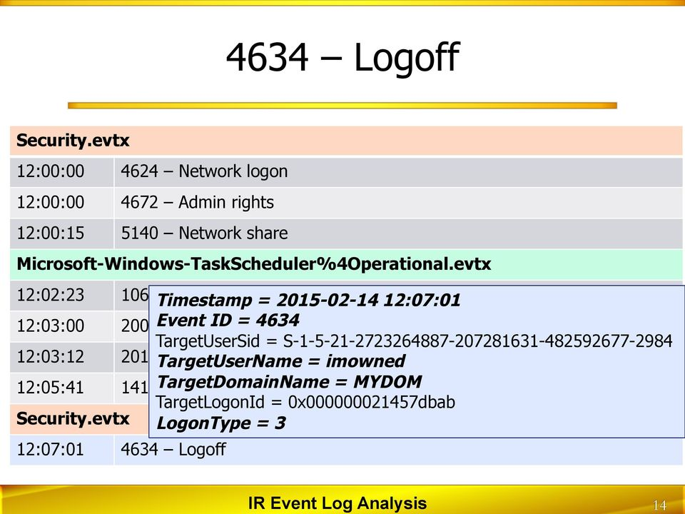 evtx 12:02:23 106 Timestamp Task scheduled = 2015-02-14 12:07:01 12:03:00 200 Event Task executed ID = 4634 TargetUserSid =