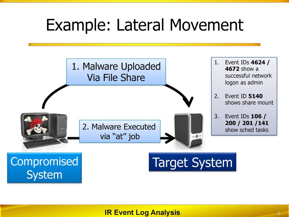 Event IDs 4624 / 4672 show a successful network logon as admin 2.