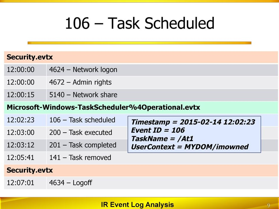 evtx 12:02:23 106 Task scheduled 12:03:00 200 Task executed 12:03:12 201 Task completed 12:05:41