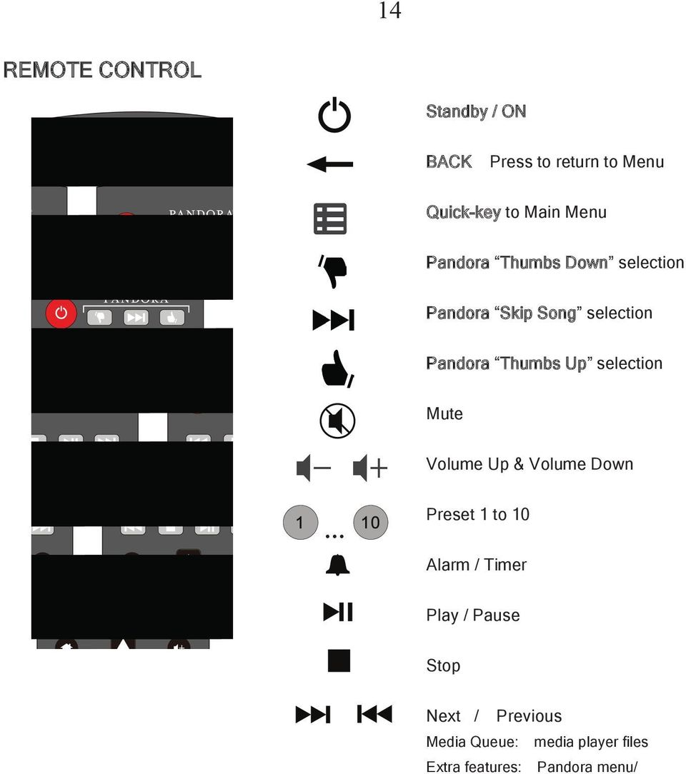 selection Mute Volume Up & Volume Down Preset 1 to 10 Alarm / Timer Play / Pause