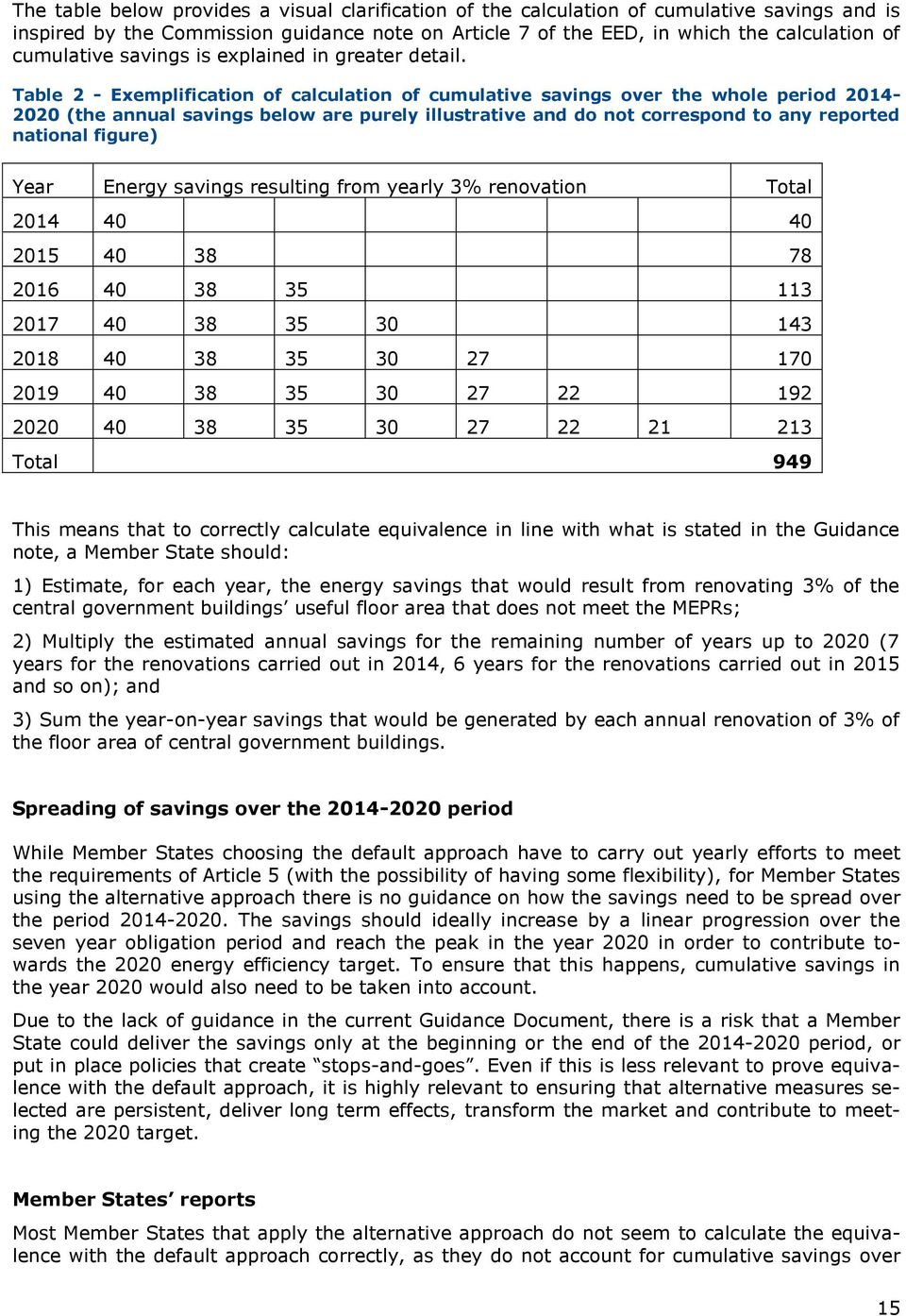 Table 2 - Exemplification of calculation of cumulative savings over the whole period 2014-2020 (the annual savings below are purely illustrative and do not correspond to any reported national figure)