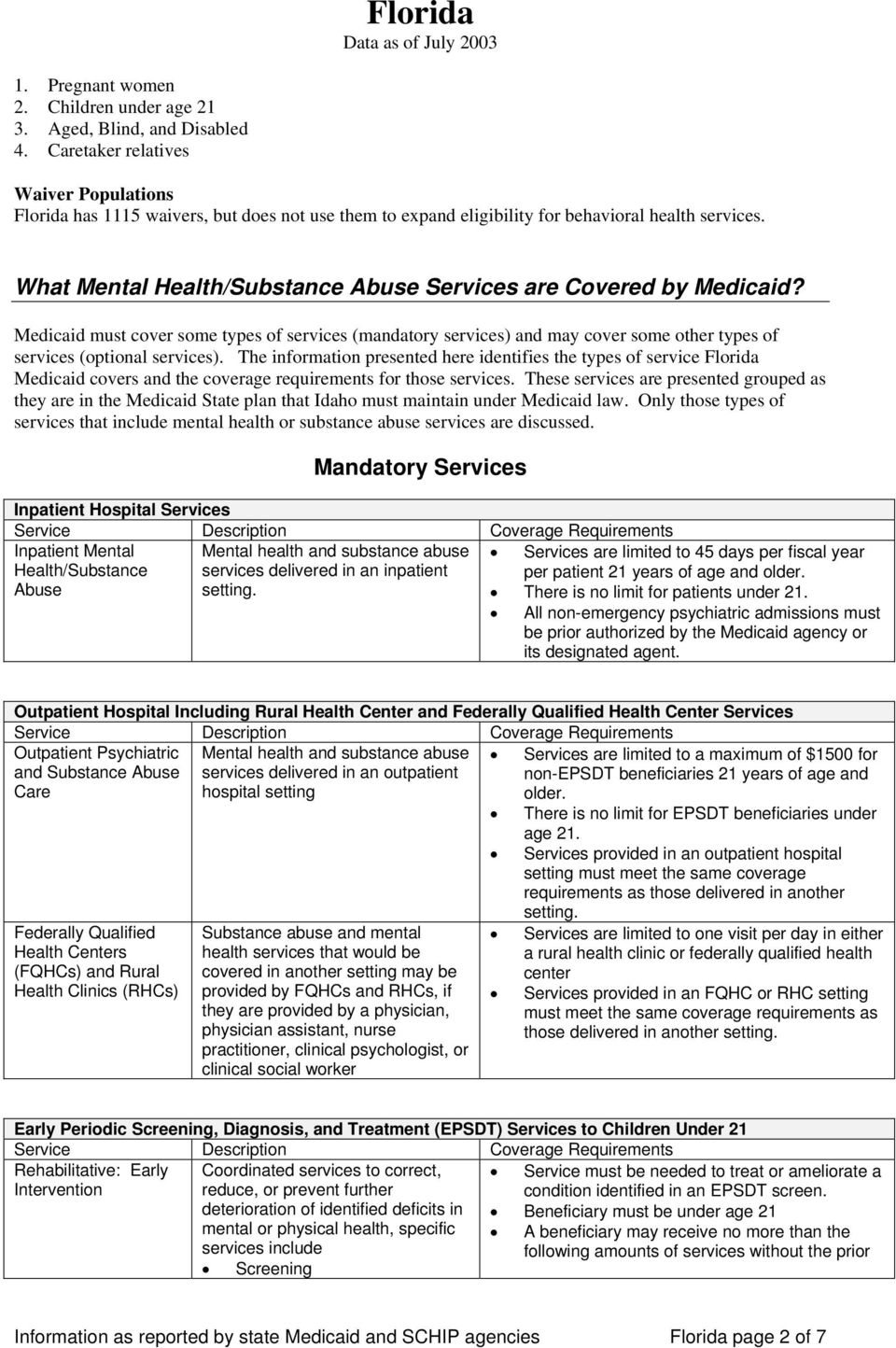 What Mental Health/Substance Abuse Services are Covered by Medicaid? Medicaid must cover some types of services (mandatory services) and may cover some other types of services (optional services).
