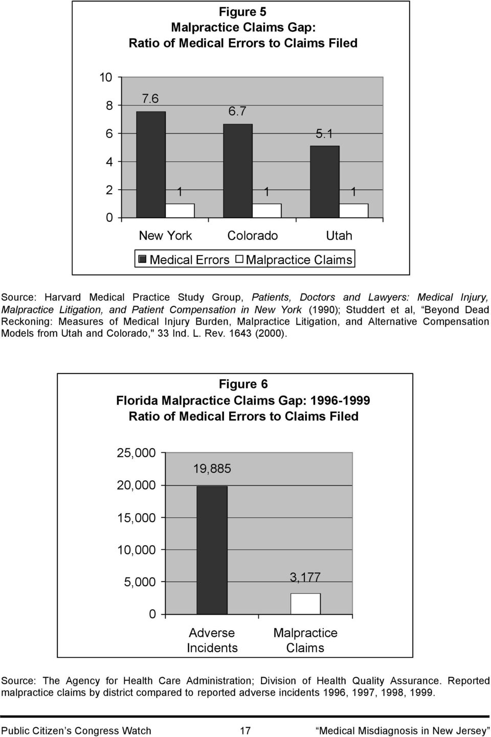 "Compensation in New York (1990); Studdert et al, Beyond Dead Reckoning: Measures of Medical Injury Burden, Malpractice Litigation, and Alternative Compensation Models from Utah and Colorado,"" 33 Ind."