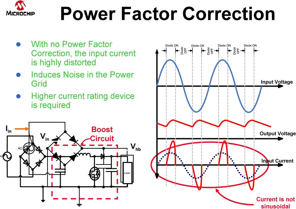 power factor correction in power conversion Power factor correction facilities that operate with pumps, compressors, fans, and similar reactive power equipment suffer from deficient power factor (pf), in the use of their electricity.
