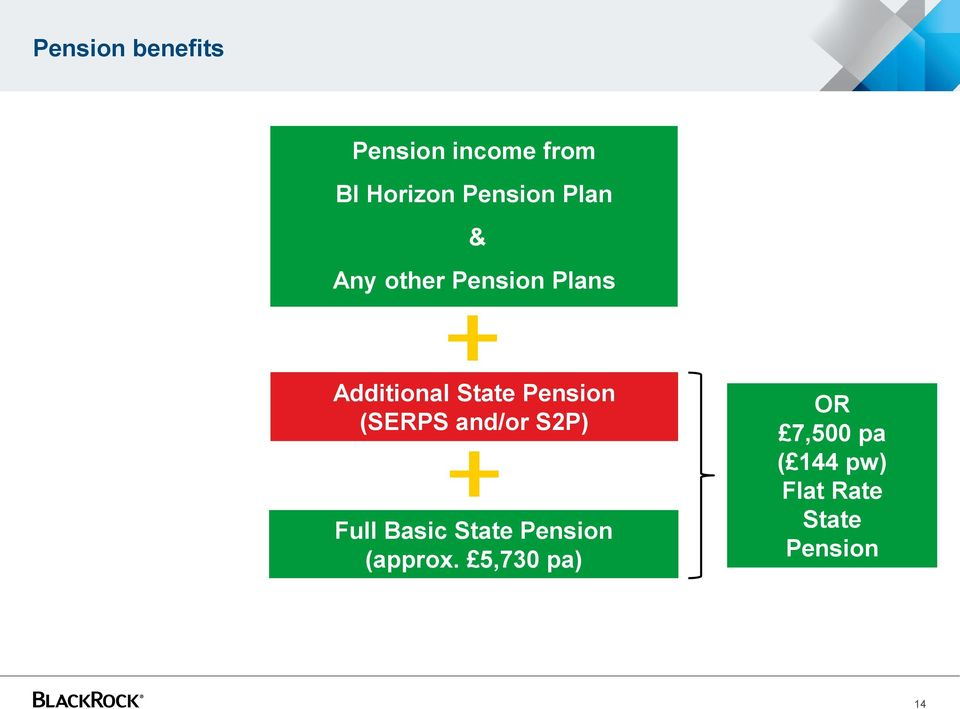(SERPS and/or S2P) Full Basic State Pension (approx.