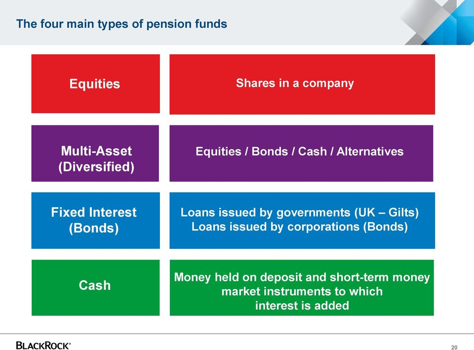 issued by governments (UK Gilts) Loans issued by corporations (Bonds) Cash Money