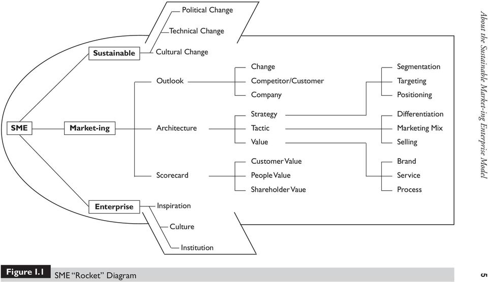 Outlook Architecture Scorecard Inspiration Culture Institution Change Competitor/Customer Company Strategy