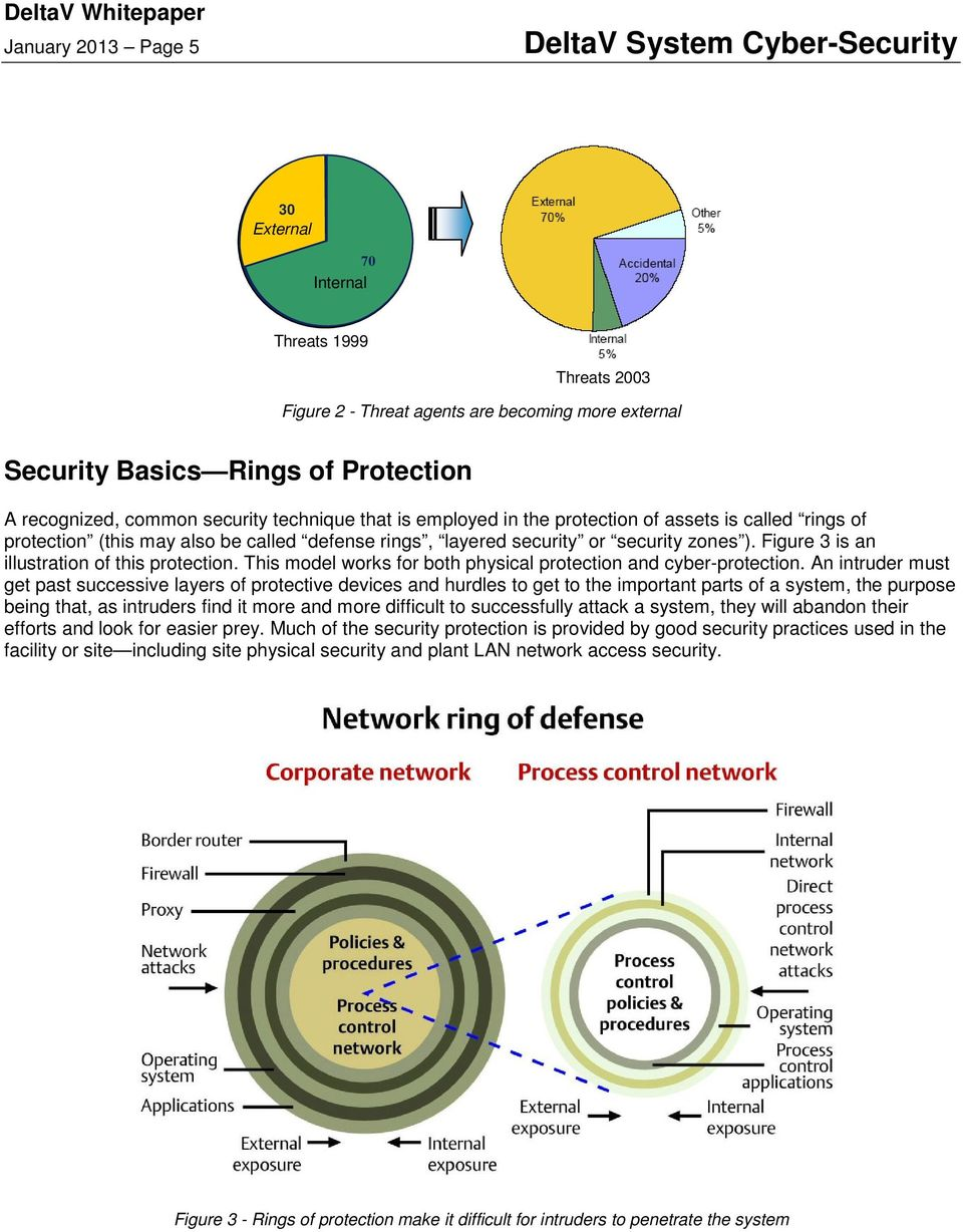 Figure 3 is an illustration of this protection. This model works for both physical protection and cyber-protection.