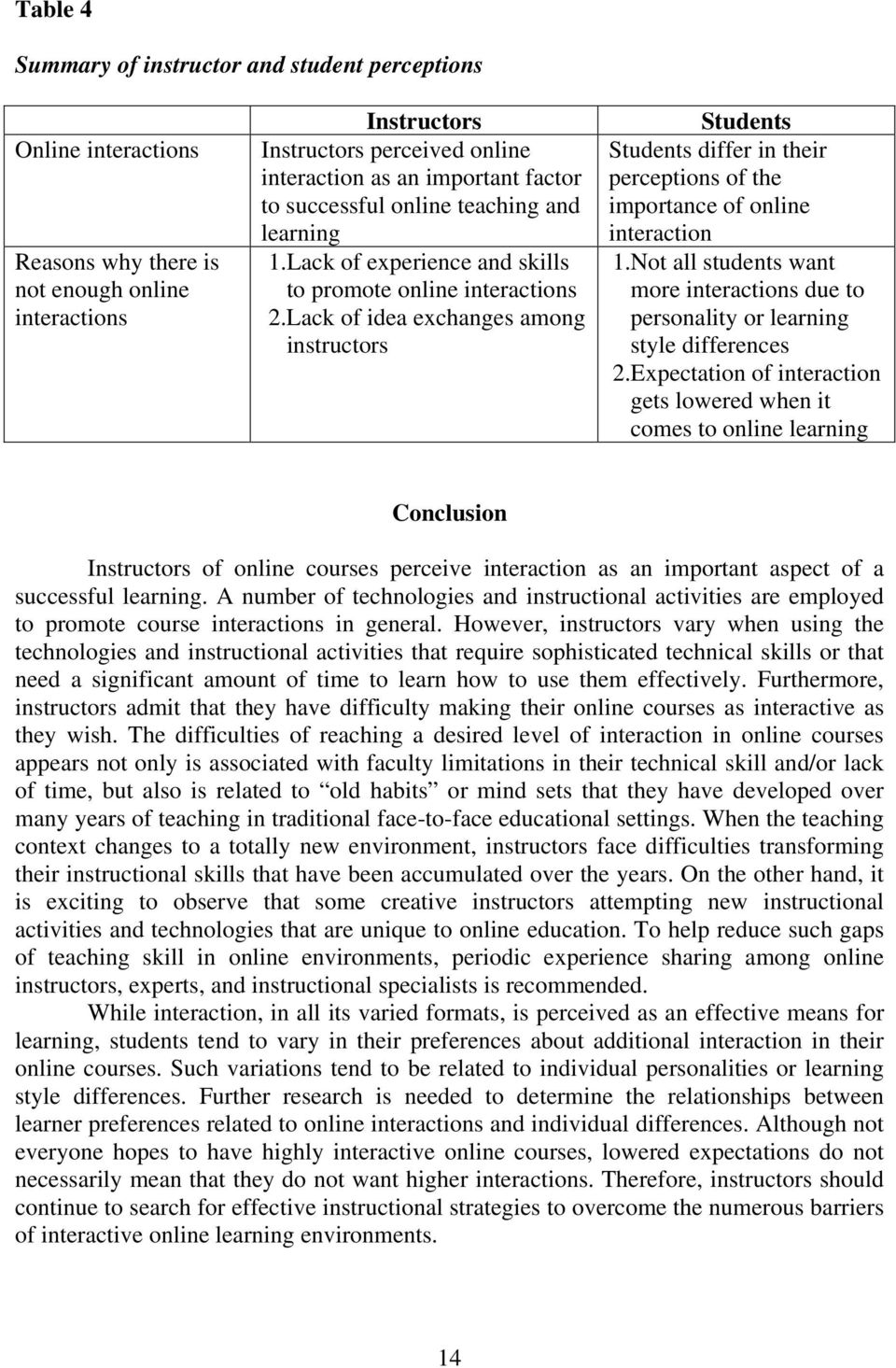 Lack of idea exchanges among instructors Students Students differ in their perceptions of the importance of online interaction 1.