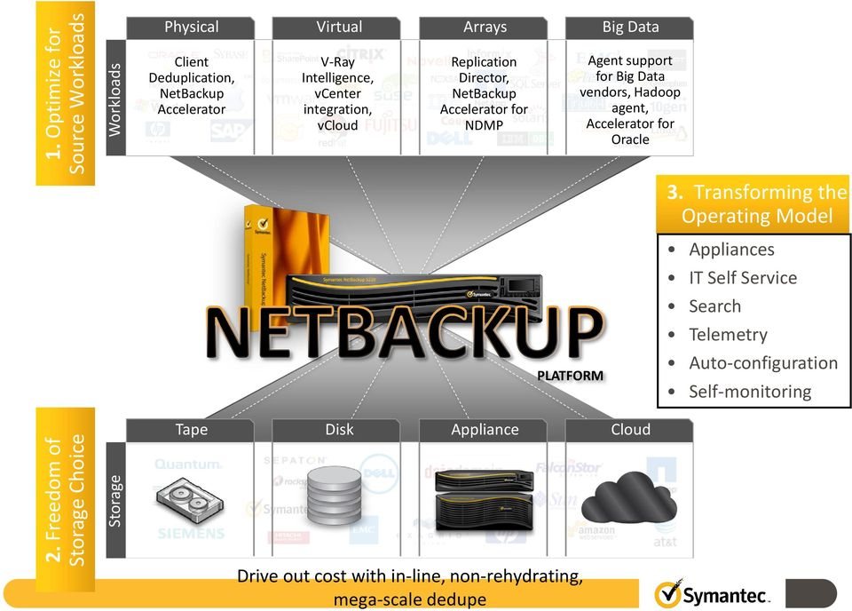 Intelligence, vcenter integration, vcloud Replication Director, NetBackup Accelerator for NDMP Agent support for Big Data vendors,