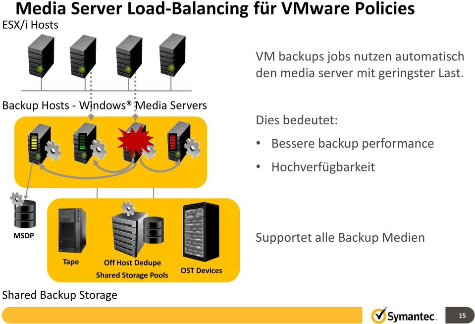 Backup Hosts - Windows Media Servers Dies bedeutet: Bessere backup performance