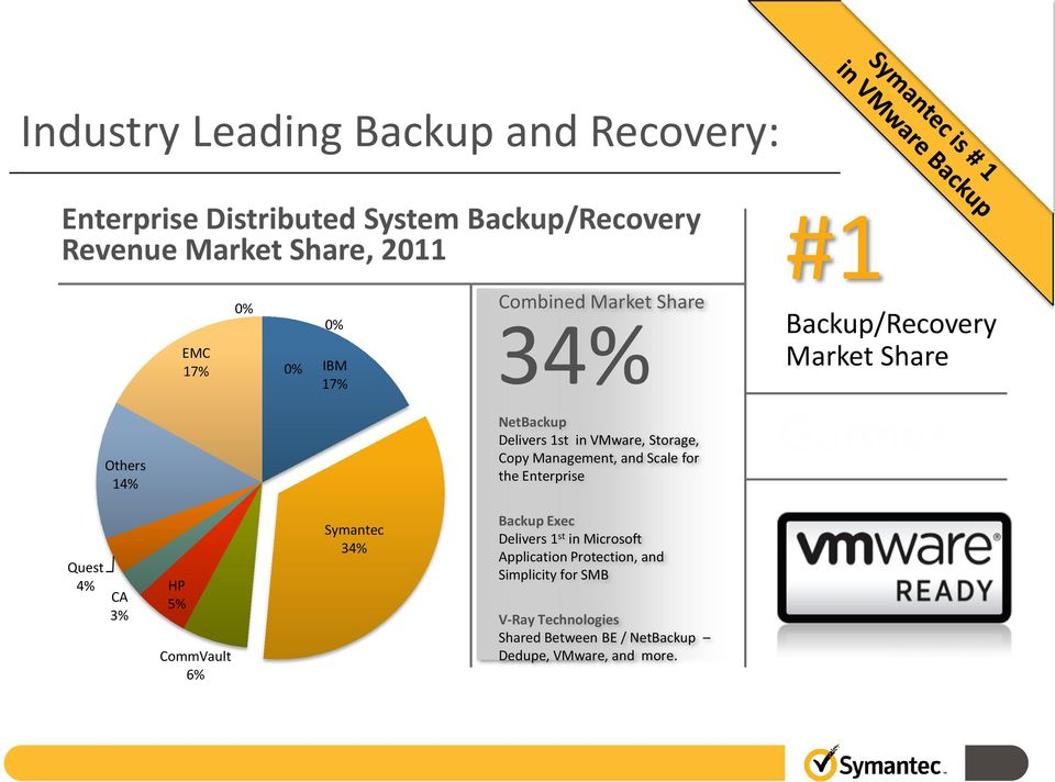Copy Management, and Scale for the Enterprise Quest 4% CA 3% HP 5% CommVault 6% Symantec 34% Backup Exec Delivers 1 st in