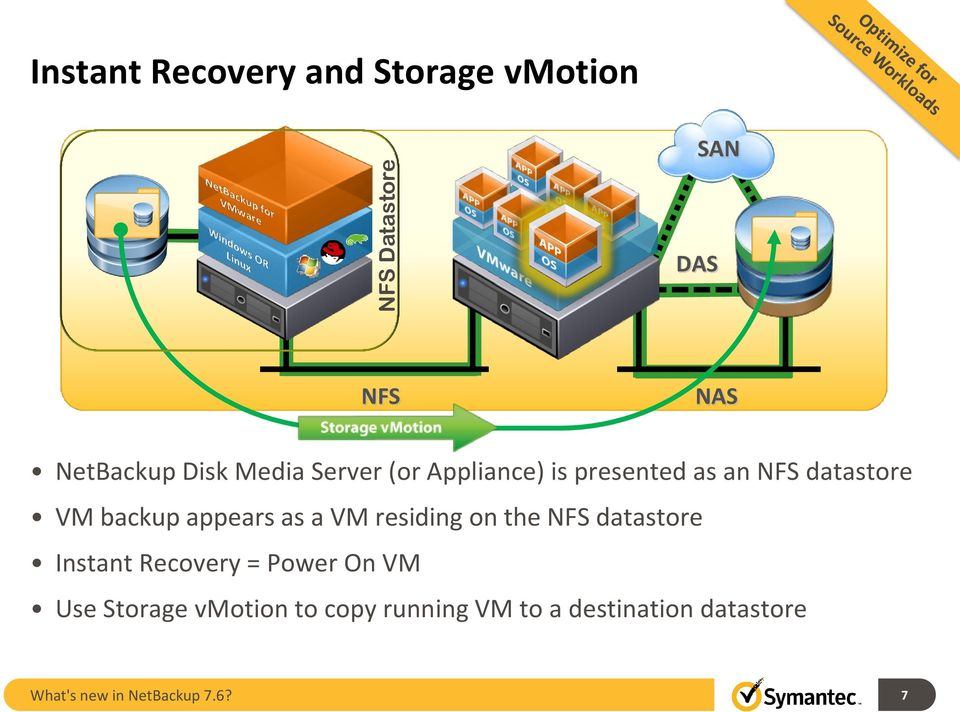 a VM residing on the NFS datastore Instant Recovery = Power On VM Use Storage