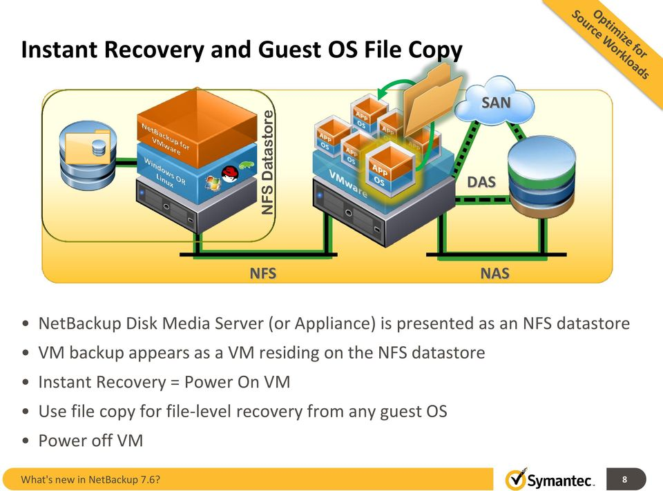 appears as a VM residing on the NFS datastore Instant Recovery = Power On VM Use