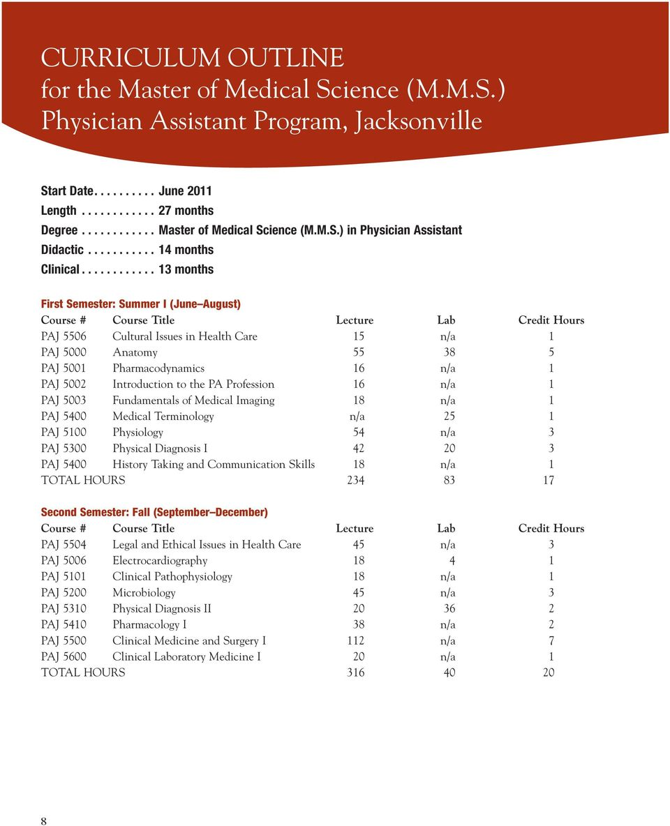 .......... 13 months First Semester: Summer I (June August) Course # Course Title lecture lab credit Hours PAJ 5506 Cultural Issues in Health Care 15 n/a 1 PAJ 5000 Anatomy 55 38 5 PAJ 5001