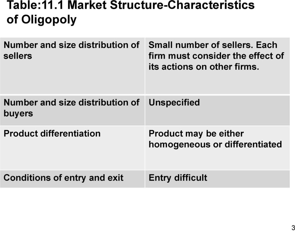 Small number of sellers. Each firm must consider the effect of its actions on other firms.