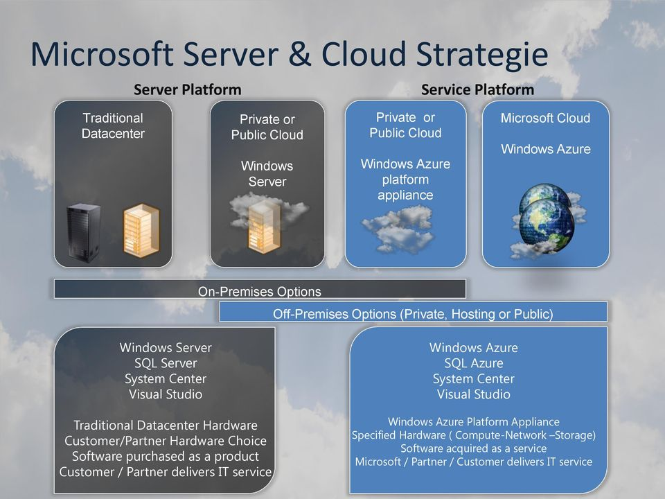 Traditional Datacenter Hardware Customer/Partner Hardware Choice Software purchased as a product Customer / Partner delivers IT service Windows Azure SQL Azure System