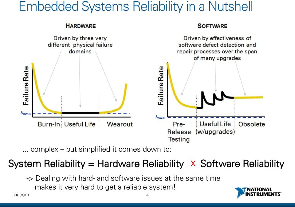 Hardware Reliability -> Dealing with hard- and software issues