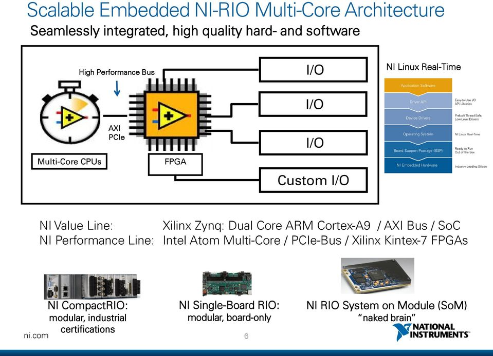 Dual Core ARM Cortex-A9 / AXI Bus / SoC NI Performance Line: Intel Atom Multi-Core / PCIe-Bus / Xilinx Kintex-7 FPGAs