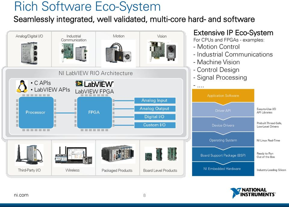 Extensive IP Eco-System For CPUs and FPGAs - examples: - Motion Control - Industrial Communications - Machine