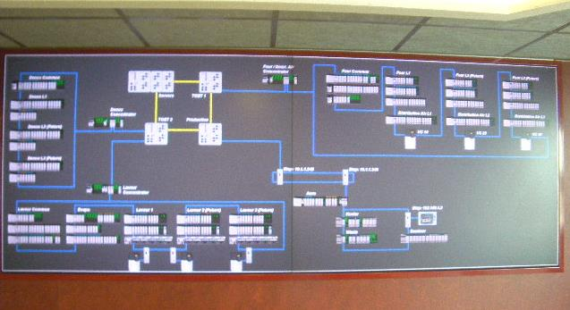 Actual Network Overview Control Room Copyright