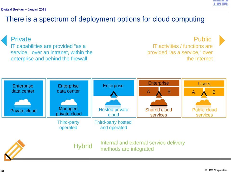 Enterprise data center Enterprise Enterprise A B A Users B Private cloud Managed private cloud Hosted private cloud Shared cloud services
