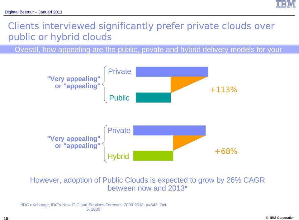 """Very appealing"" or ""appealing"" Private Public 30% 64% +113% ""Very appealing"" or ""appealing"" Private Hybrid 38% 64% +68% However,"