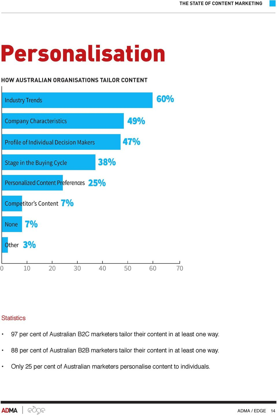 88 per cent of Australian B2B marketers tailor their content in at least one way.