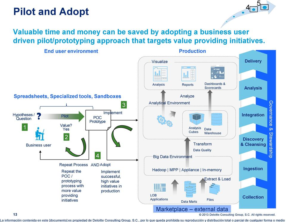 Yes 2 Repeat Process Repeat the POC / prototyping process with more value providing initiatives Implement POC Prototype 4 AND Adopt Implement successful, high value initiatives in production 3