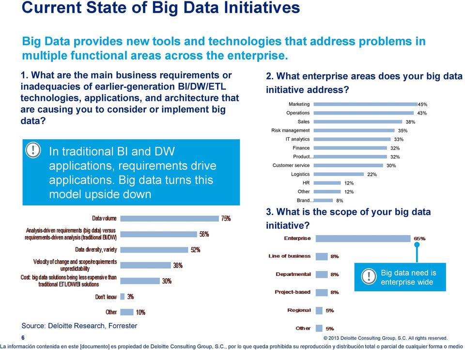 In traditional BI and DW applications, requirements drive applications. Big data turns this model upside down 2. What enterprise areas does your big data initiative address?