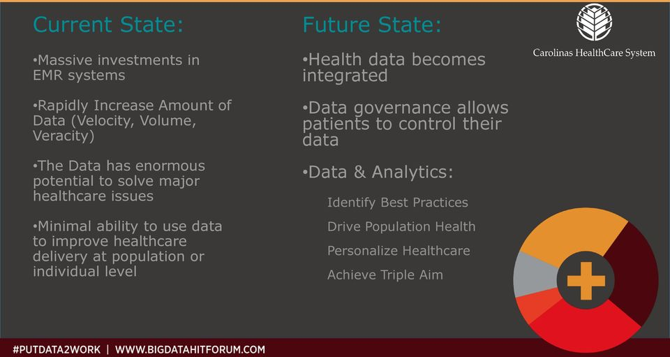delivery at population or individual level Future State: Health data becomes integrated Data governance allows