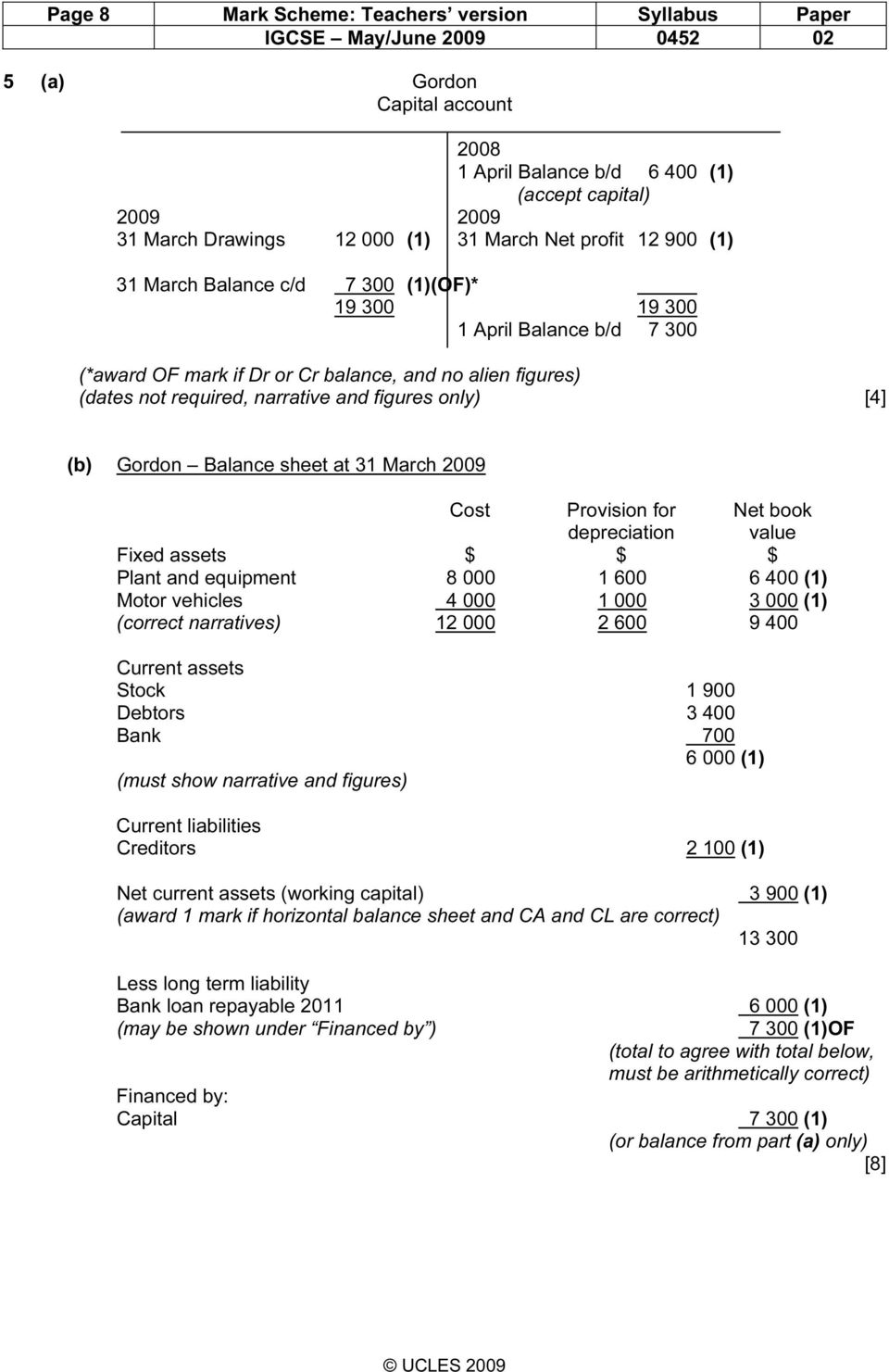sheet at 31 March 2009 Cost Provision for Net book depreciation value Fixed assets Plant and equipment 8 000 1 600 6 400 (1) Motor vehicles 4 000 1 000 3 000 (1) (correct narratives) 12 000 2 600 9