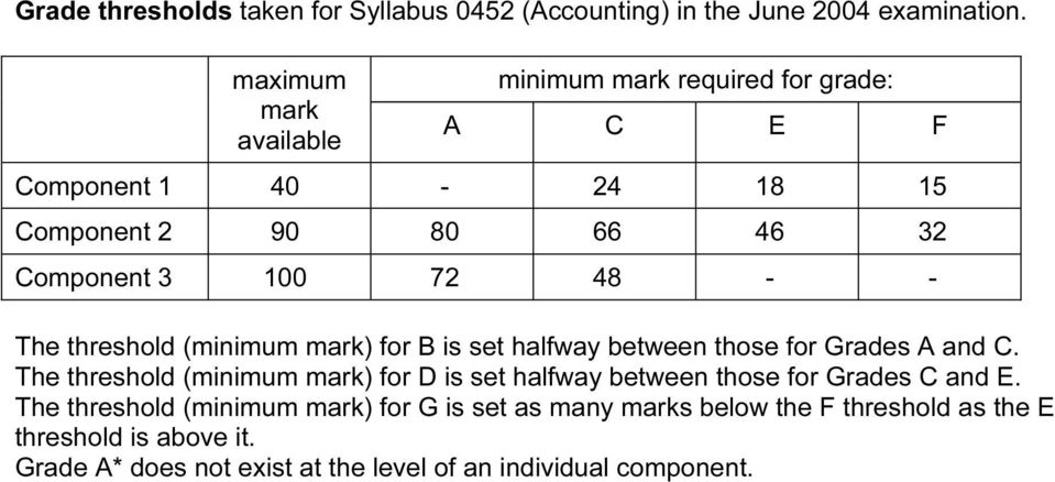 The threshold (minimum mark) for B is set halfway between those for Grades A and C.