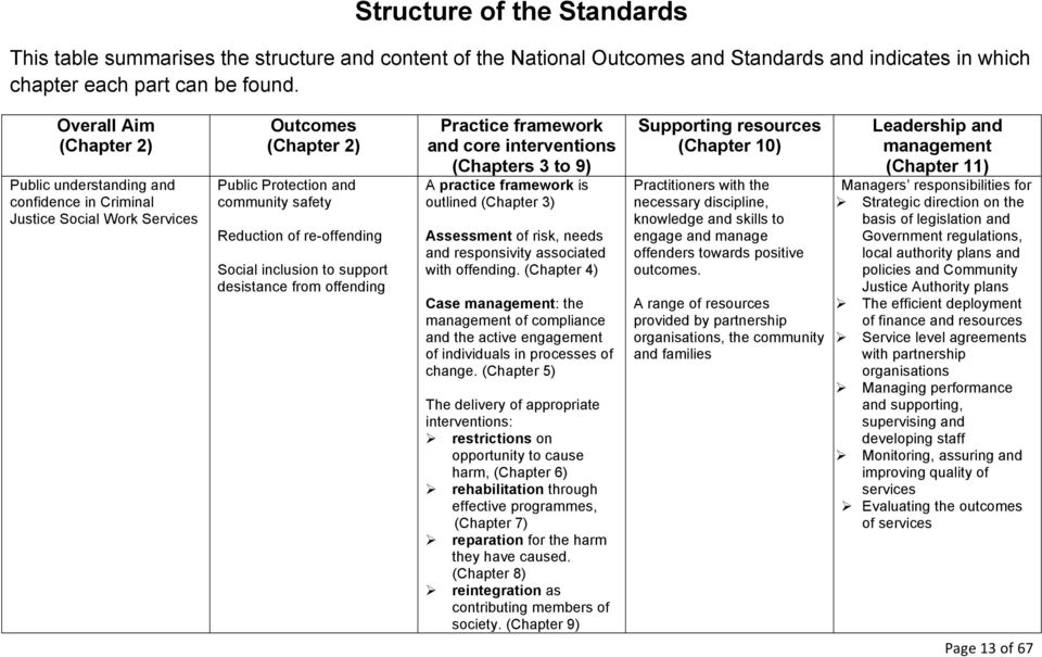 inclusion to support desistance from offending Practice framework and core interventions (Chapters 3 to 9) A practice framework is outlined (Chapter 3) Assessment of risk, needs and responsivity