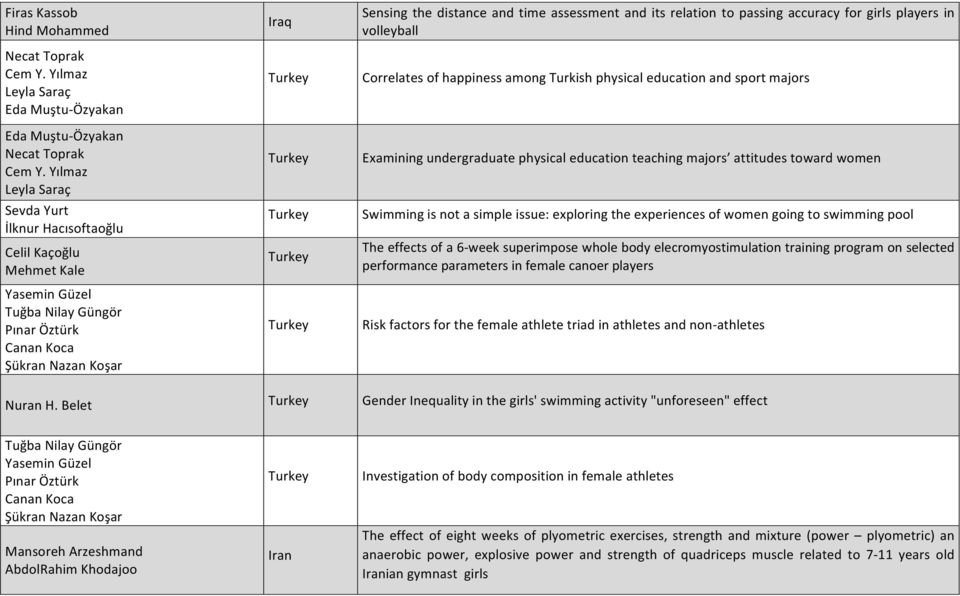 its relation to passing accuracy for girls players in volleyball Correlates of happiness among Turkish physical education and sport majors Examining undergraduate physical education teaching majors