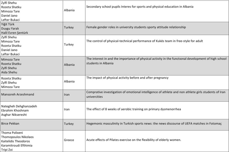roles in university students sporty attitude relationship The control of physical- technical performance of Kukës team in free- style for adult The interest in and the importance of physical activity