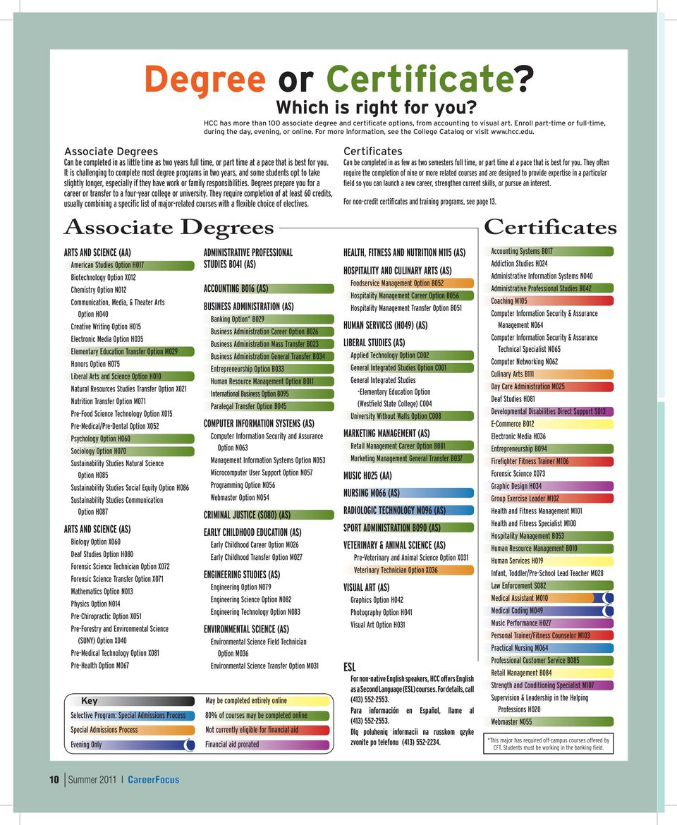Associate Degrees Can be completed in as little time as two years full time, or part time at a pace that is best for you.