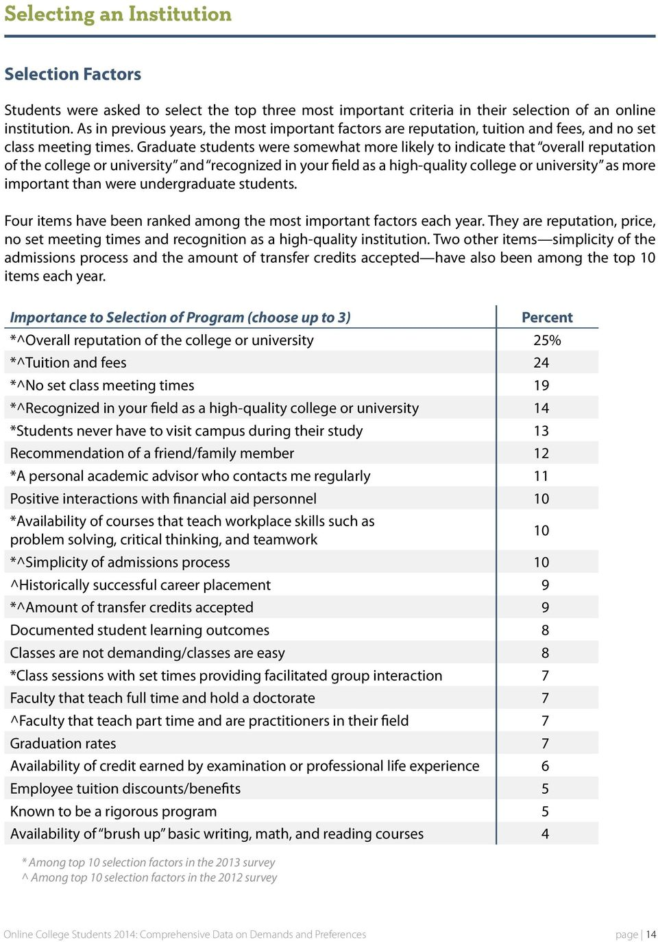 Graduate students were somewhat more likely to indicate that overall reputation of the college or university and recognized in your field as a high-quality college or university as more important