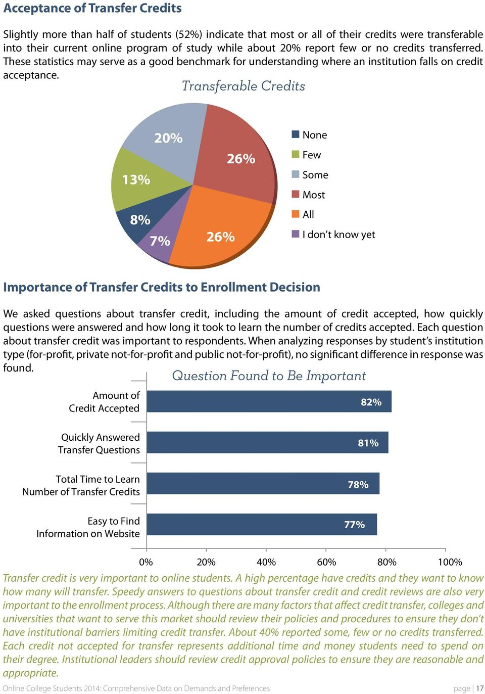 Transferable Credits 20% 13% 8% 7% 26% 26% None Few Some Most All I don t know yet Importance of Transfer Credits to Enrollment Decision We asked questions about transfer credit, including the amount