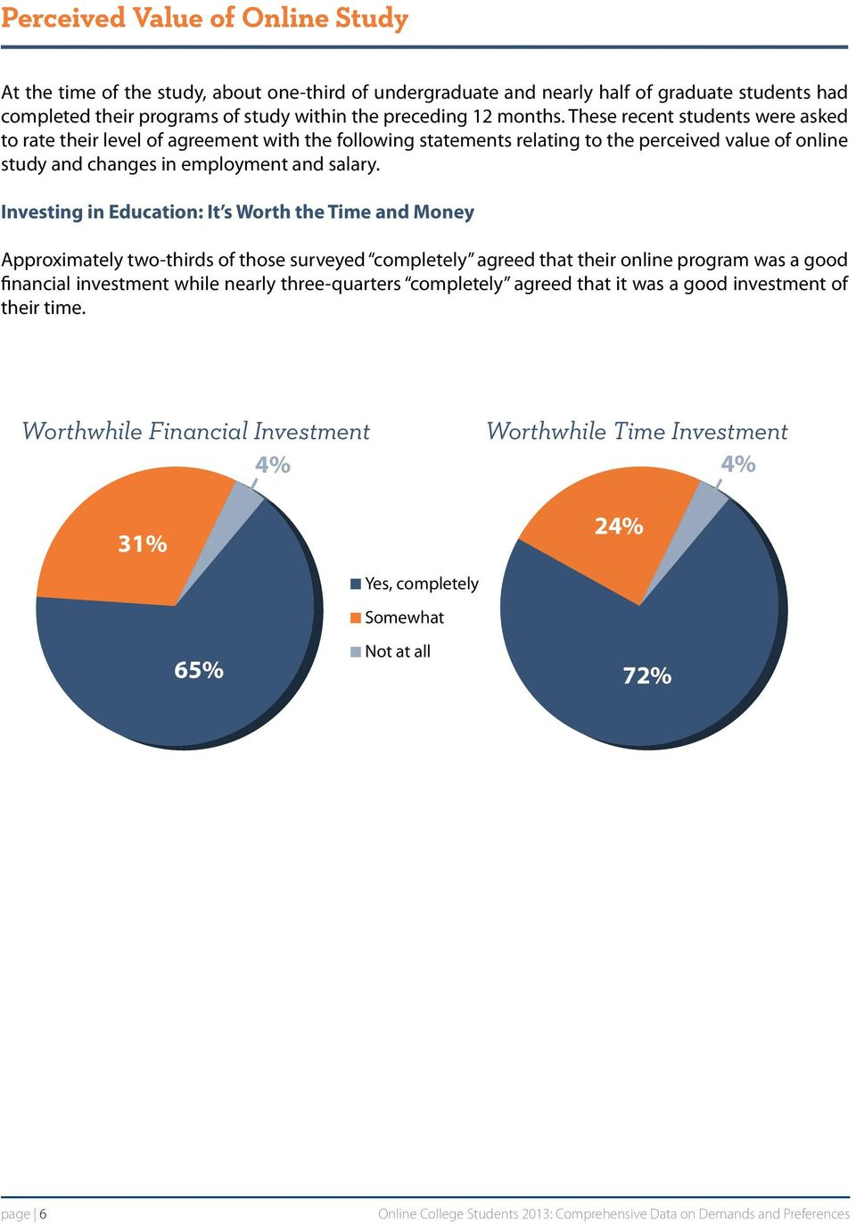 Investing in Education: It s Worth the Time and Money Approximately two-thirds of those surveyed completely agreed that their online program was a good financial investment while nearly