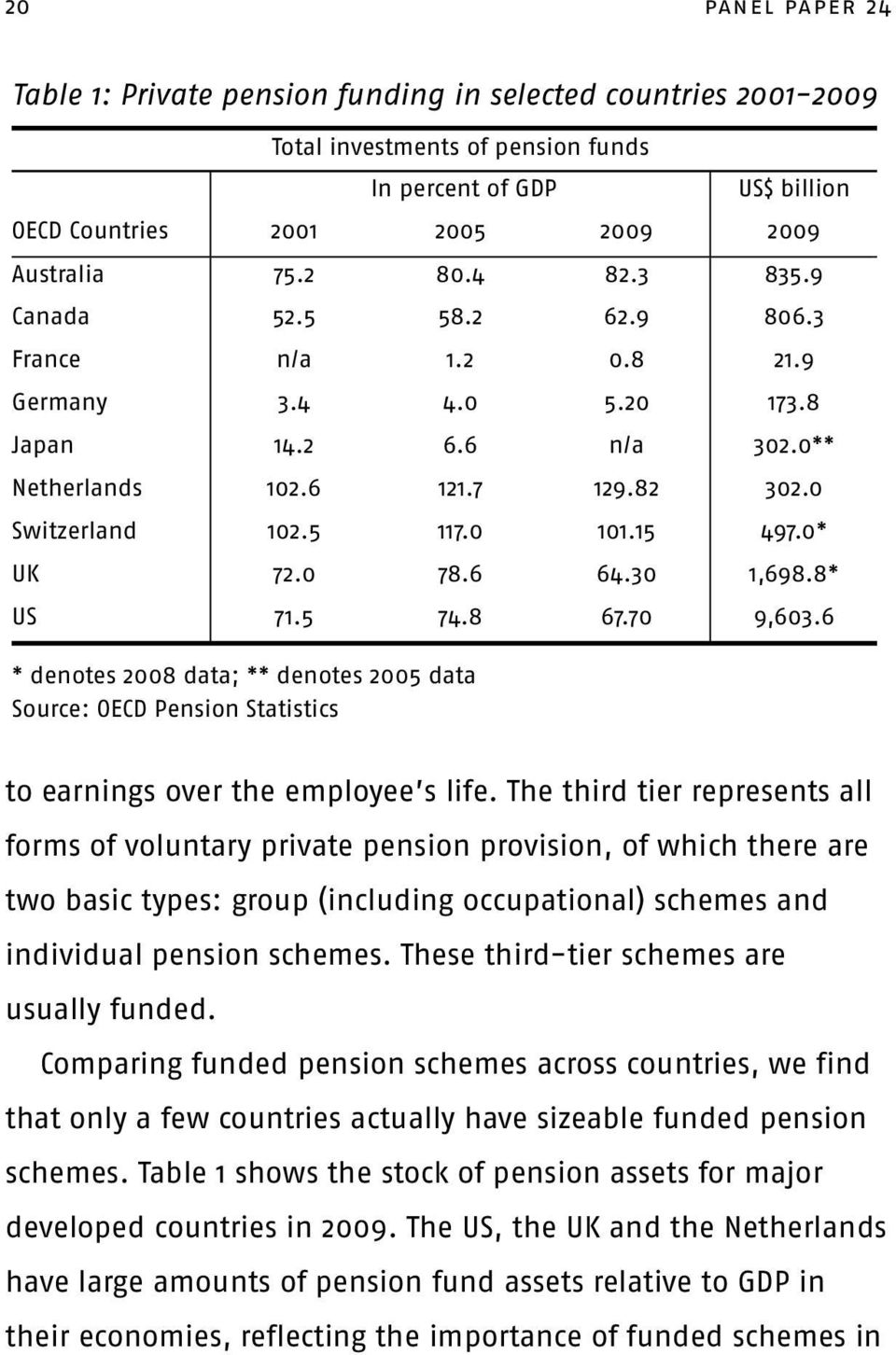 0* UK 72.0 78.6 64.30 1,698.8* US 71.5 74.8 67.70 9,603.6 * denotes 2008 data; ** denotes 2005 data Source: OECD Pension Statistics to earnings over the employee s life.