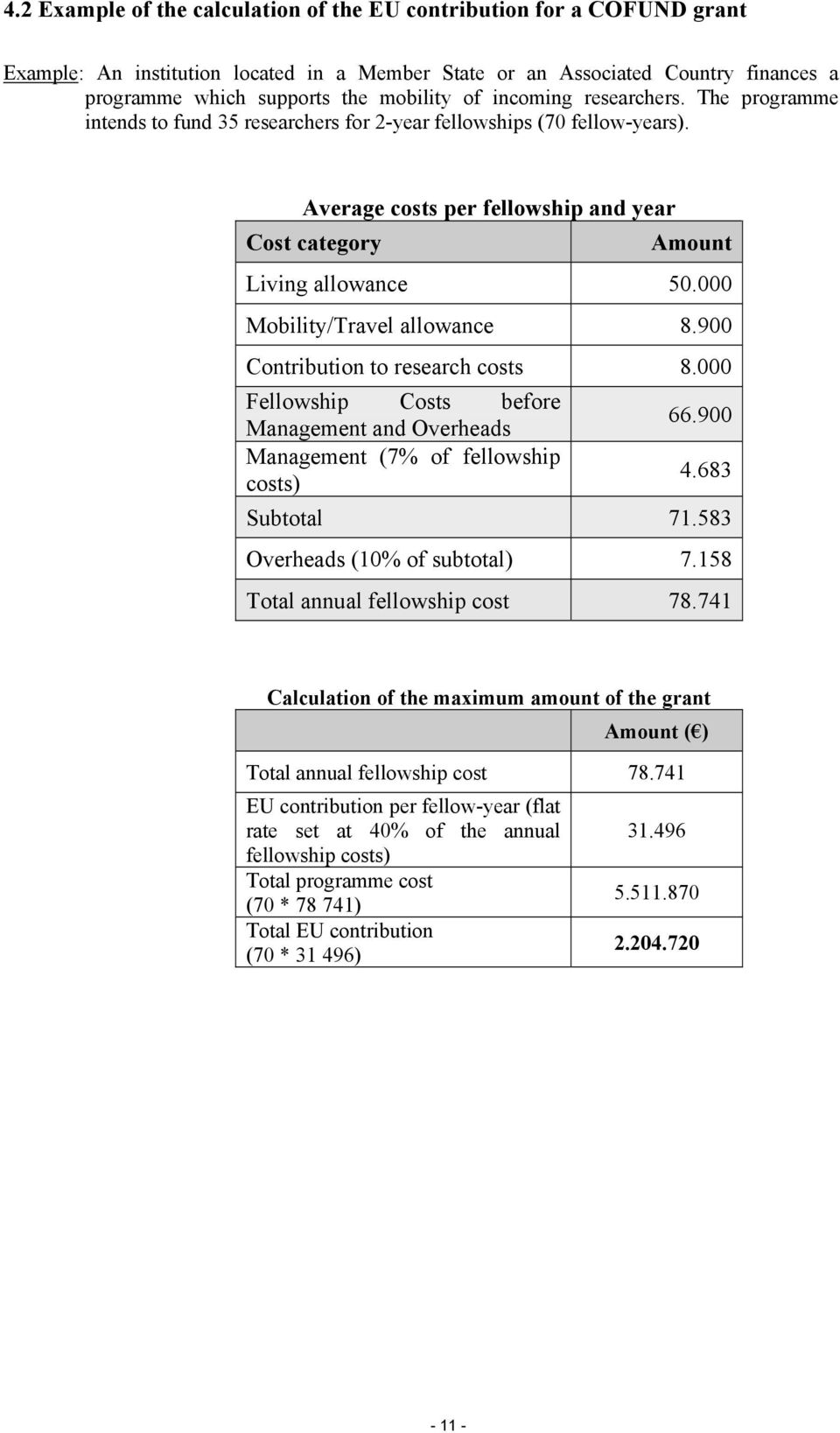000 Mobility/Travel allowance 8.900 Contribution to research costs 8.000 Fellowship Costs before Management and Overheads 66.900 Management (7% of fellowship costs) 4.683 Subtotal 71.
