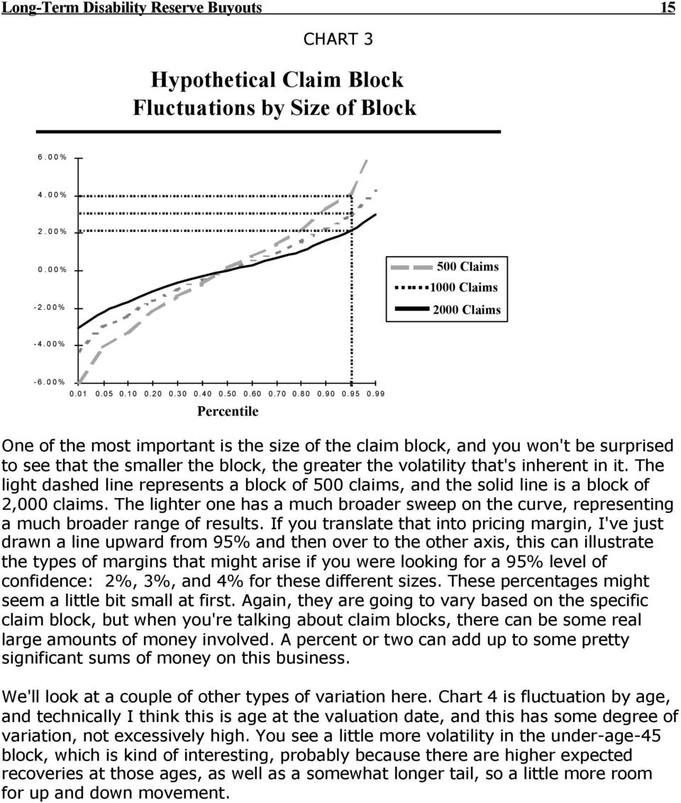 99 Percentile One of the most important is the size of the claim block, and you won't be surprised to see that the smaller the block, the greater the volatility that's inherent in it.