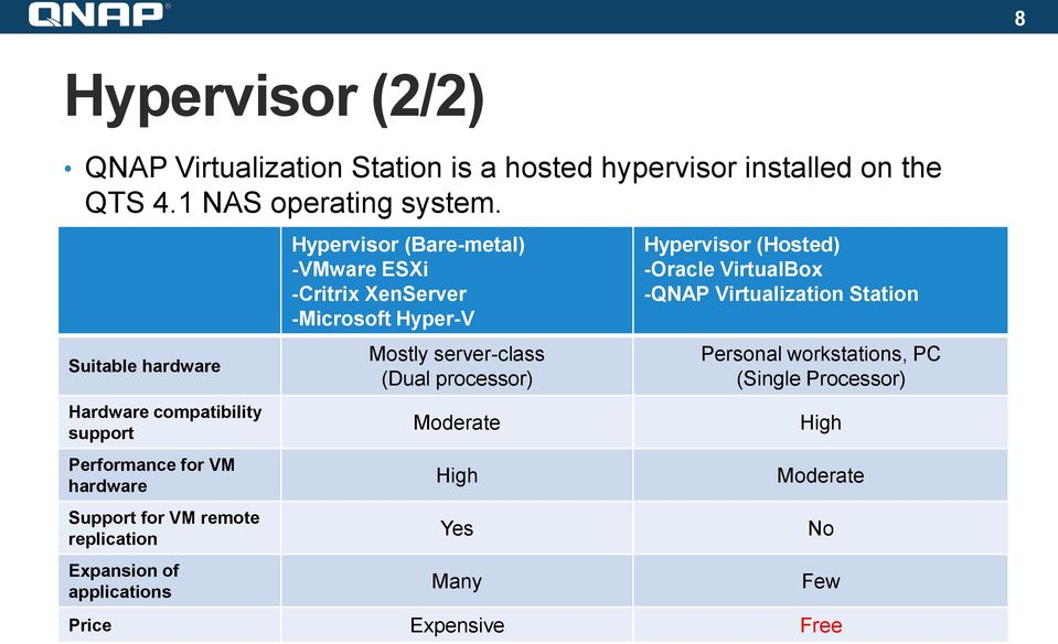 applications Hypervisor (Bare-metal) -VMware ESXi -Critrix XenServer -Microsoft Hyper-V Mostly server-class (Dual processor) Moderate