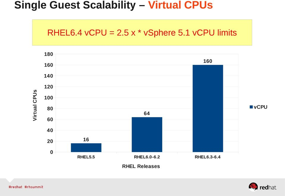 1 vcpu limits 180 160 160 140 Virtual CPUs 120